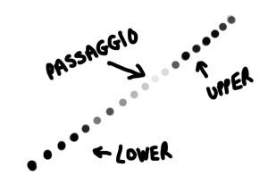 A visual representation of a passaggio